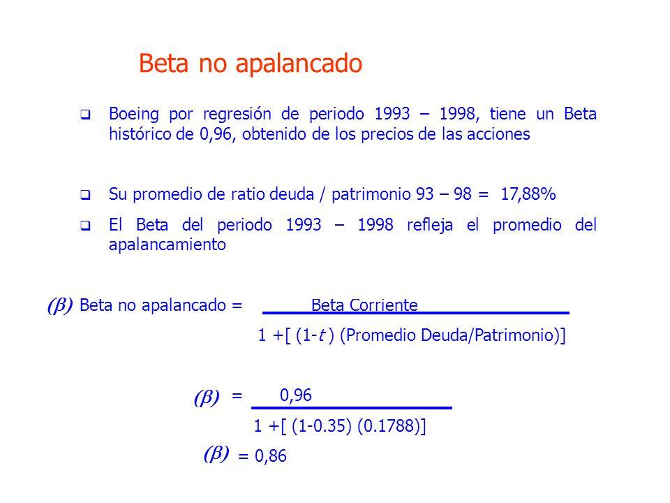 Boeing por regresión de periodo 1993 – 1998, tiene un Beta histórico de 0,96, obtenido de los precios de las acciones Su promedio de ratio deuda / patrimonio 93 – 98 = 17,88% El Beta del periodo 1993 – 1998 refleja el promedio del apalancamiento Beta no apalancado = Beta Corriente 1 +[ (1-t ) (Promedio Deuda/Patrimonio)] = 0,96 1 +[ (1-0.35) (0.1788)] = 0,86 Beta no apalancado
