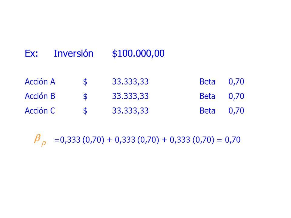 Ex:Inversión$100.000,00 Acción A$33.333,33Beta0,70 Acción B$33.333,33Beta0,70 Acción C$33.333,33Beta0,70 =0,333 (0,70) + 0,333 (0,70) + 0,333 (0,70) = 0,70 p