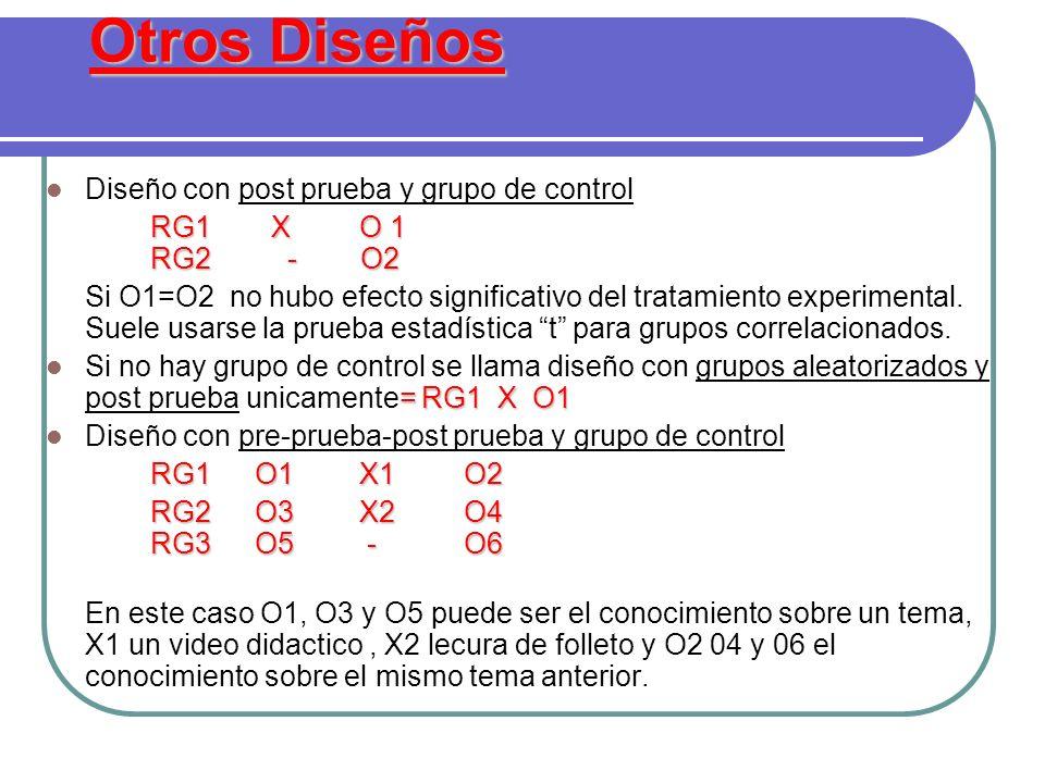 Otros Diseños Diseño con post prueba y grupo de control RG1 XO 1 RG2 - O2 Si O1=O2 no hubo efecto significativo del tratamiento experimental. Suele us