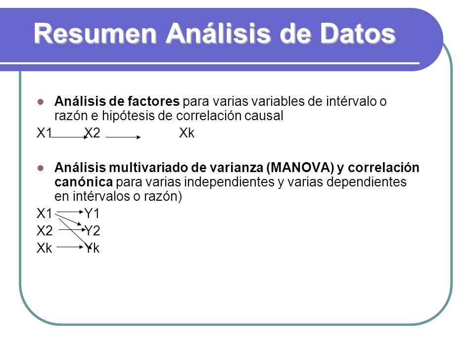 Resumen Análisis de Datos Análisis de factores para varias variables de intérvalo o razón e hipótesis de correlación causal X1X2Xk Análisis multivaria