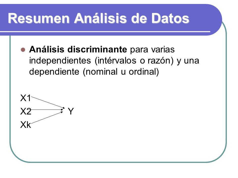 Resumen Análisis de Datos Análisis discriminante para varias independientes (intérvalos o razón) y una dependiente (nominal u ordinal) X1 X2Y Xk