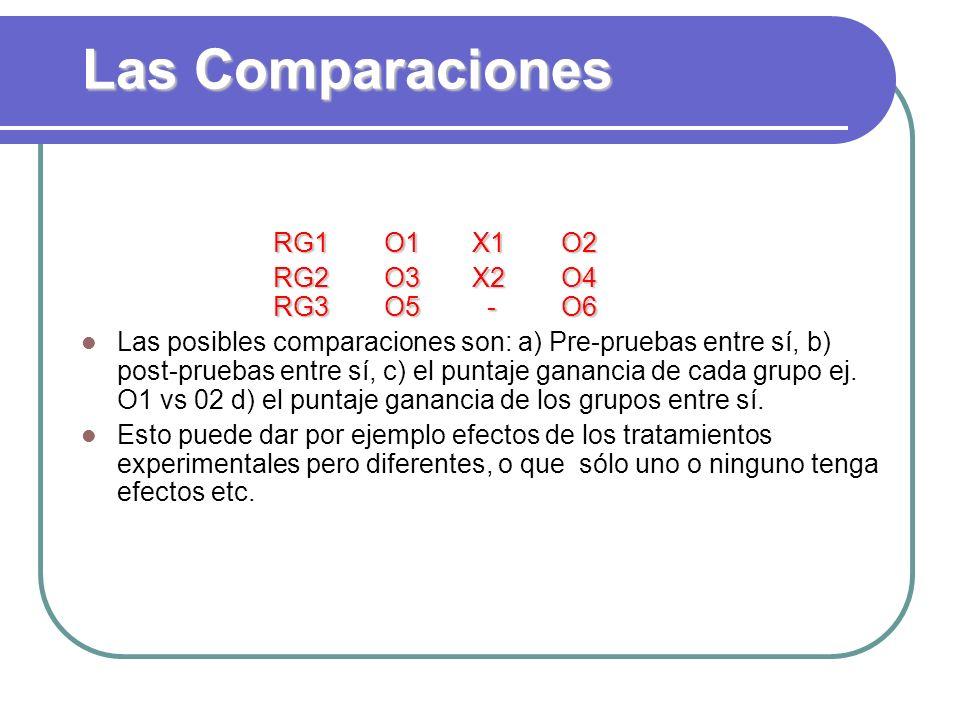 Las Comparaciones RG1 O1 X1O2 RG2 O3 X2O4 RG3 O5 -O6 Las posibles comparaciones son: a) Pre-pruebas entre sí, b) post-pruebas entre sí, c) el puntaje