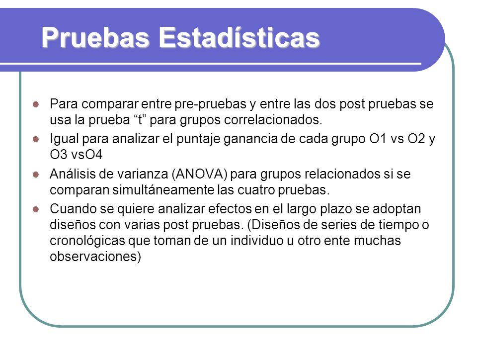 Pruebas Estadísticas Para comparar entre pre-pruebas y entre las dos post pruebas se usa la prueba t para grupos correlacionados. Igual para analizar