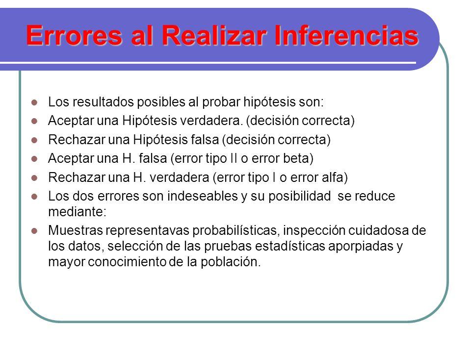 Errores al Realizar Inferencias Los resultados posibles al probar hipótesis son: Aceptar una Hipótesis verdadera. (decisión correcta) Rechazar una Hip