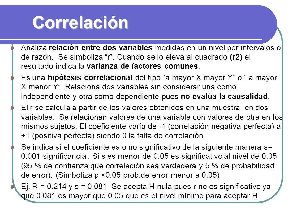 Correlación Analiza relación entre dos variables medidas en un nivel por intervalos o de razón. Se simboliza r. Cuando se lo eleva al cuadrado (r2) el