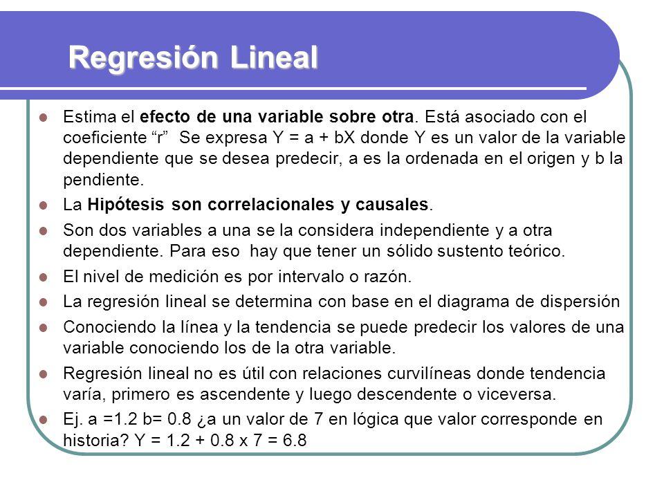Regresión Lineal Estima el efecto de una variable sobre otra. Está asociado con el coeficiente r Se expresa Y = a + bX donde Y es un valor de la varia