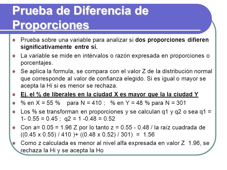 Prueba de Diferencia de Proporciones Prueba sobre una variable para analizar si dos proporciones difieren significativamente entre sí. La variable se
