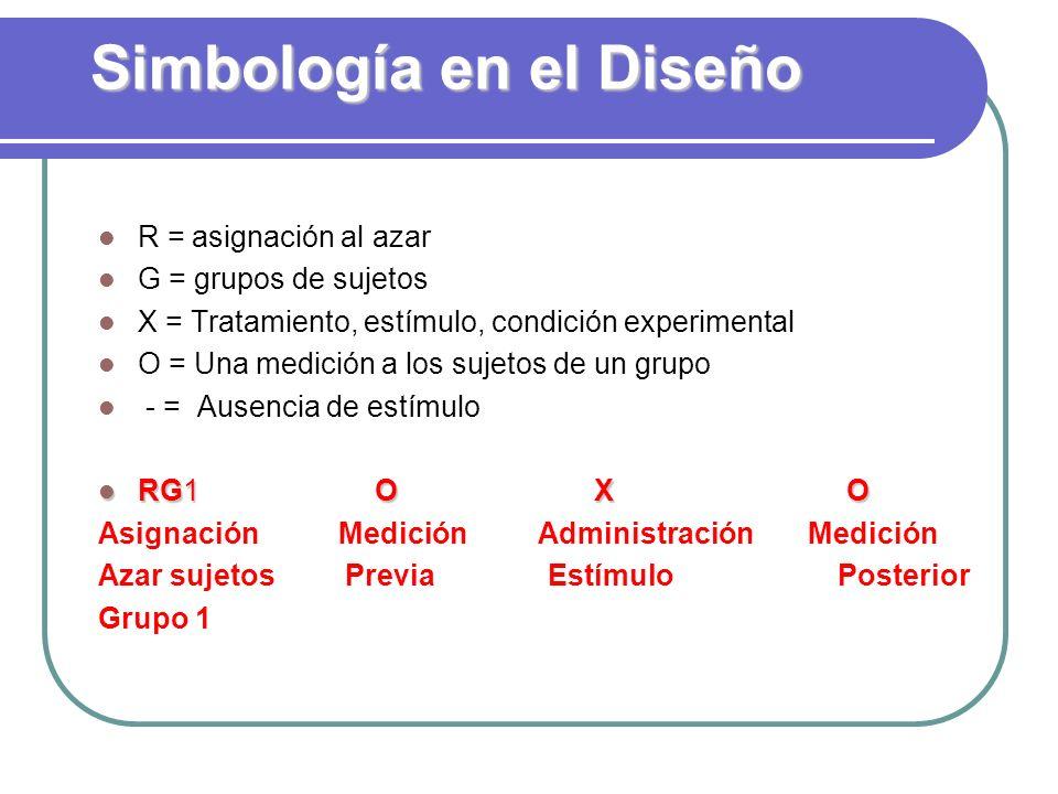 Simbología en el Diseño R = asignación al azar G = grupos de sujetos X = Tratamiento, estímulo, condición experimental O = Una medición a los sujetos