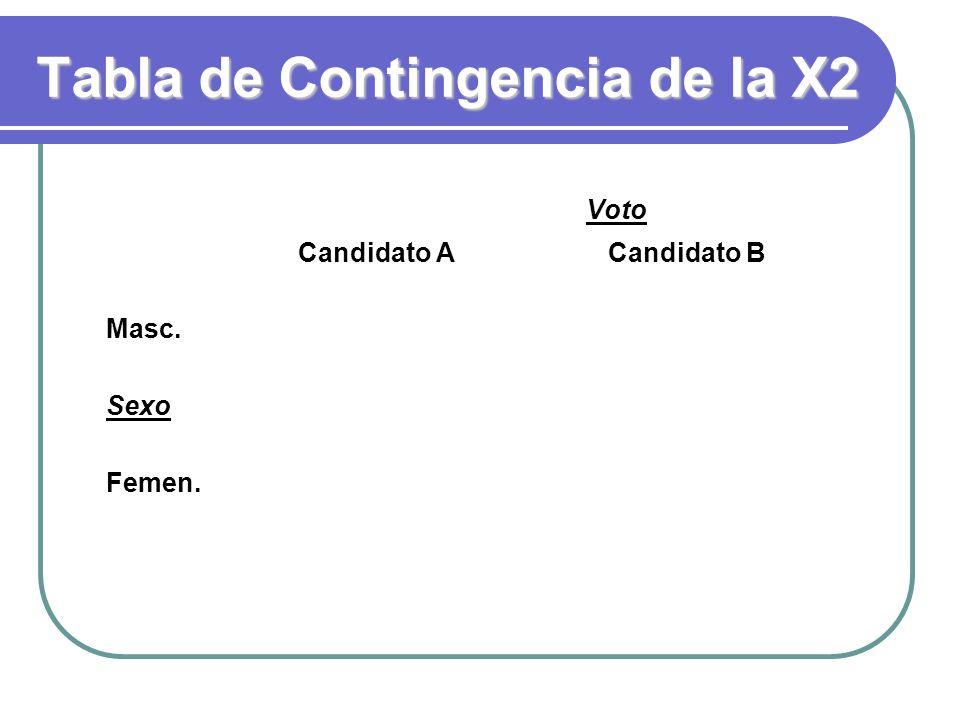 Tabla de Contingencia de la X2 Voto Candidato A Candidato B Masc. Sexo Femen.
