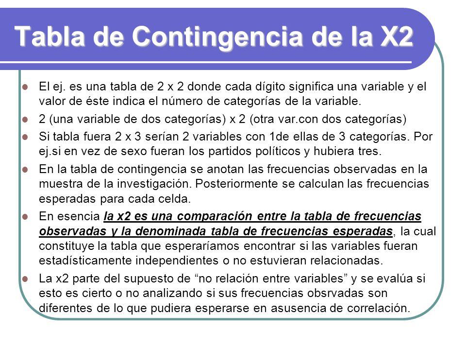 Tabla de Contingencia de la X2 El ej. es una tabla de 2 x 2 donde cada dígito significa una variable y el valor de éste indica el número de categorías