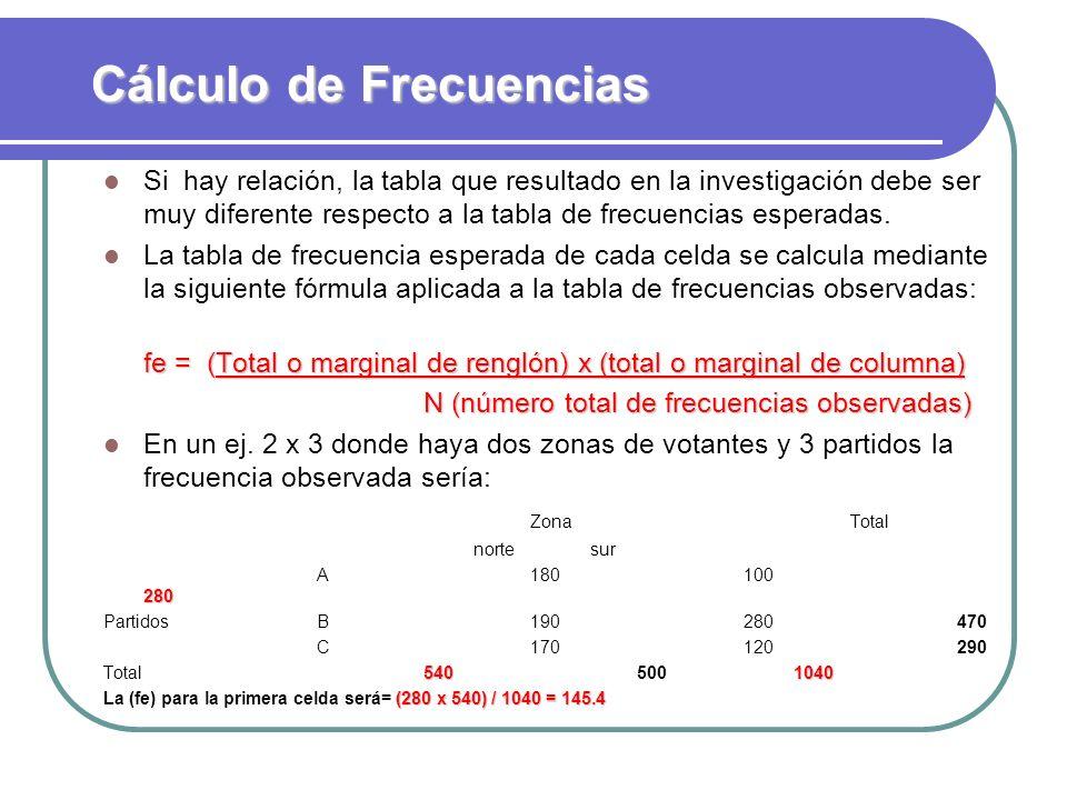 Cálculo de Frecuencias Si hay relación, la tabla que resultado en la investigación debe ser muy diferente respecto a la tabla de frecuencias esperadas
