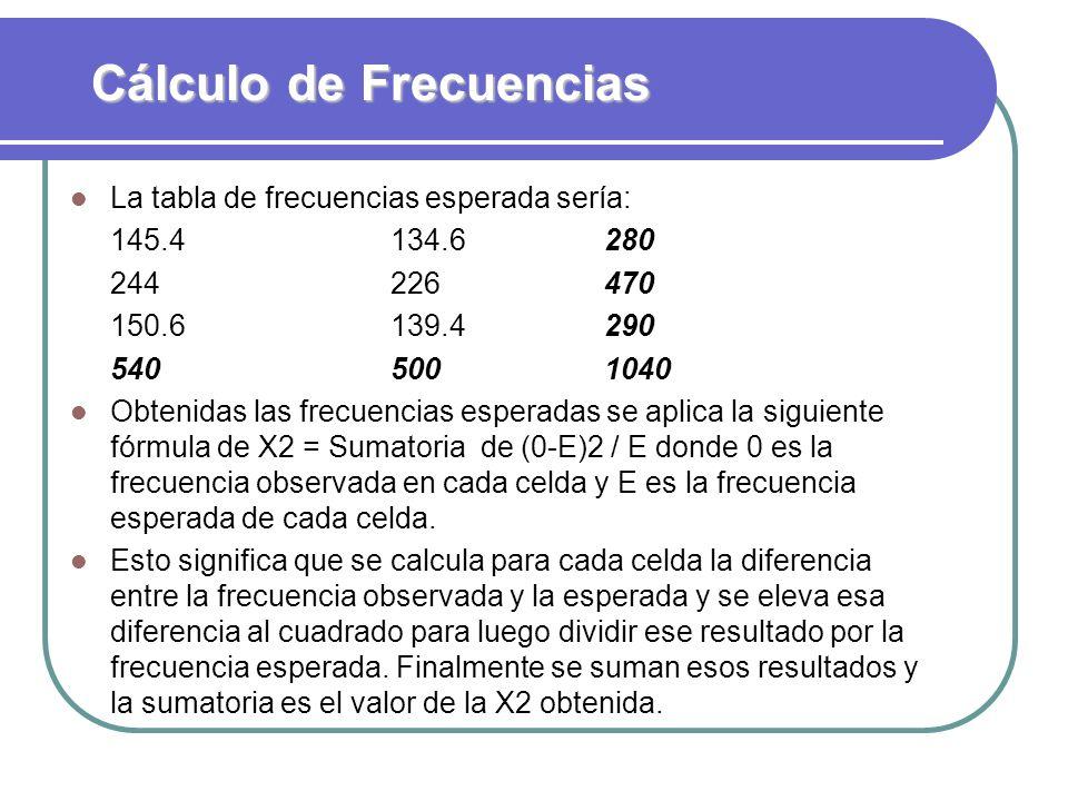 Cálculo de Frecuencias La tabla de frecuencias esperada sería: 145.4134.6280 244226470 150.6139.4290 5405001040 Obtenidas las frecuencias esperadas se