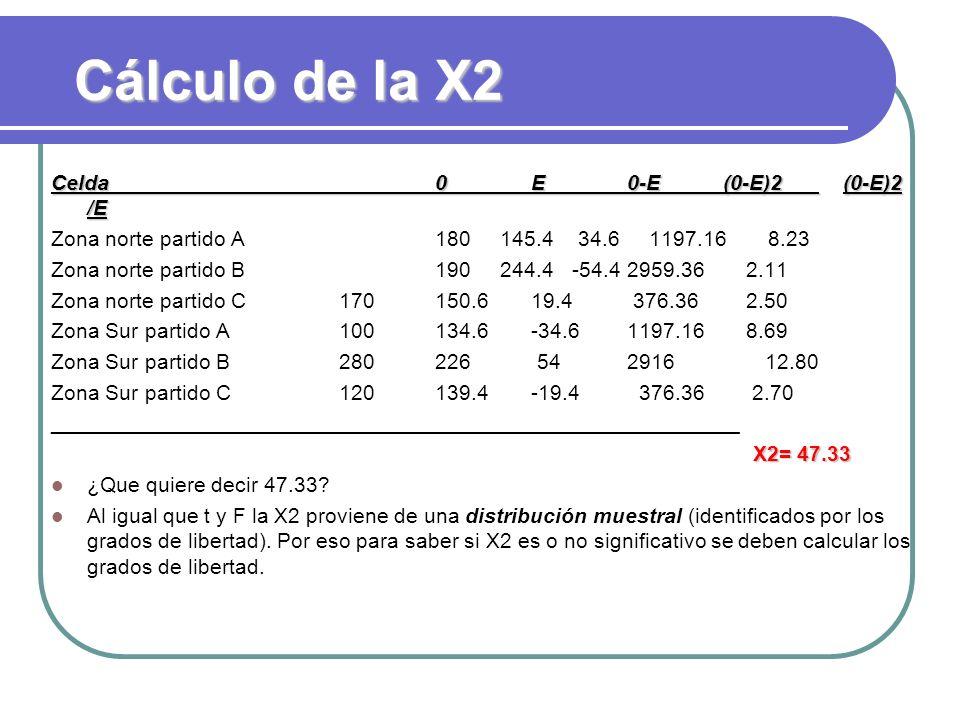 Cálculo de la X2 Celda0E0-E(0-E)2 (0-E)2 /E Zona norte partido A 180 145.4 34.6 1197.16 8.23 Zona norte partido B190 244.4 -54.42959.36 2.11 Zona nort
