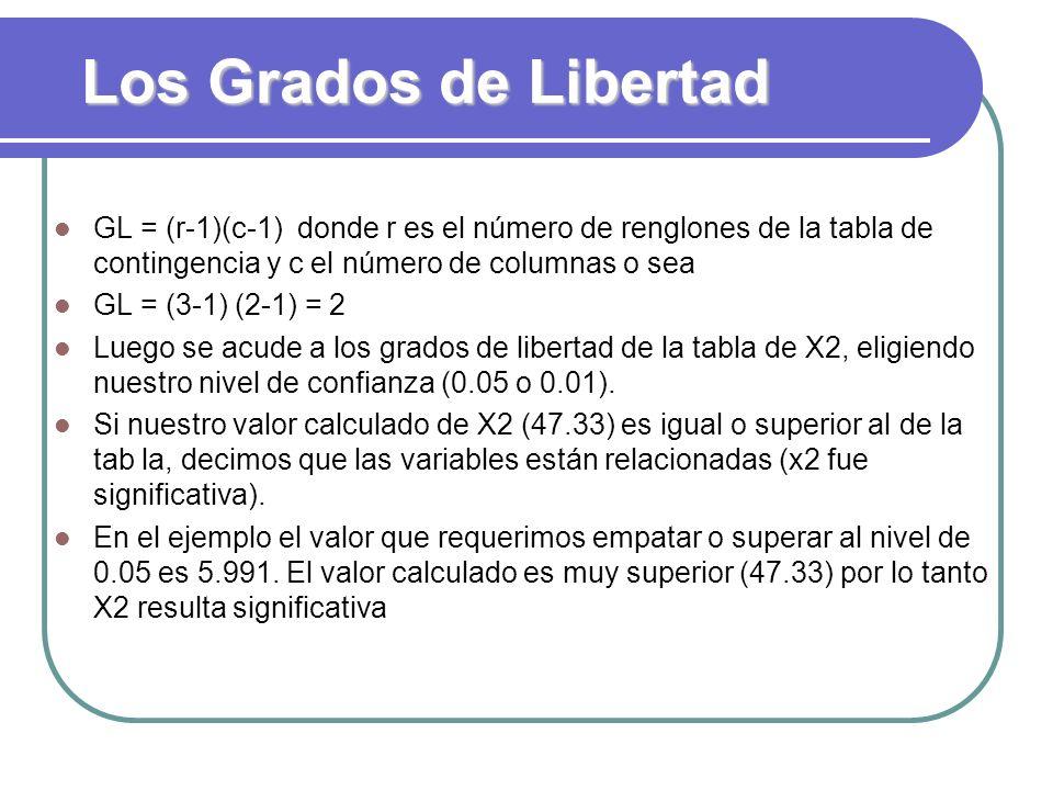 Los Grados de Libertad GL = (r-1)(c-1) donde r es el número de renglones de la tabla de contingencia y c el número de columnas o sea GL = (3-1) (2-1)