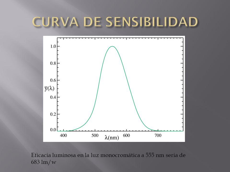 Eficacia luminosa en la luz monocromática a 555 nm seria de 683 lm/w