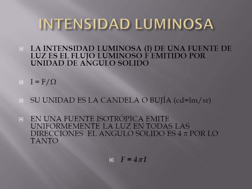 LA INTENSIDAD LUMINOSA (I) DE UNA FUENTE DE LUZ ES EL FLUJO LUMINOSO F EMITIDO POR UNIDAD DE ANGULO SOLIDO I = F/ SU UNIDAD ES LA CANDELA O BUJÍA (cd=