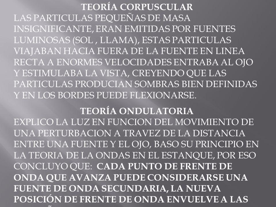 TEORÍA CORPUSCULAR LAS PARTICULAS PEQUEÑAS DE MASA INSIGNIFICANTE, ERAN EMITIDAS POR FUENTES LUMINOSAS (SOL, LLAMA), ESTAS PARTICULAS VIAJABAN HACIA F