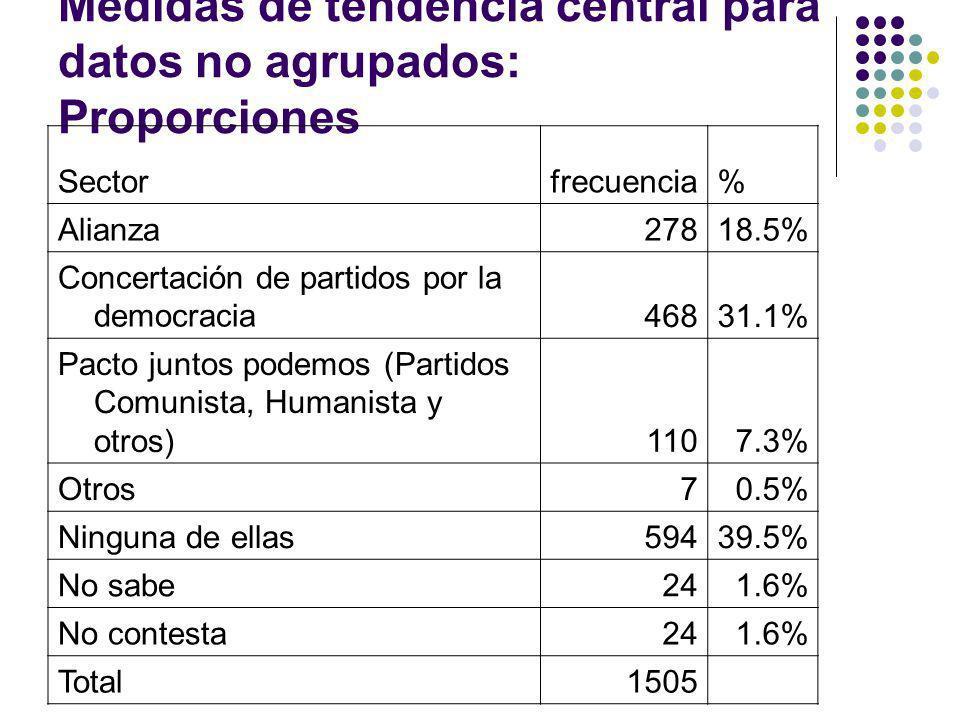 Medidas de tendencia central para datos no agrupados: Proporciones Sectorfrecuencia% Alianza27818.5% Concertación de partidos por la democracia46831.1