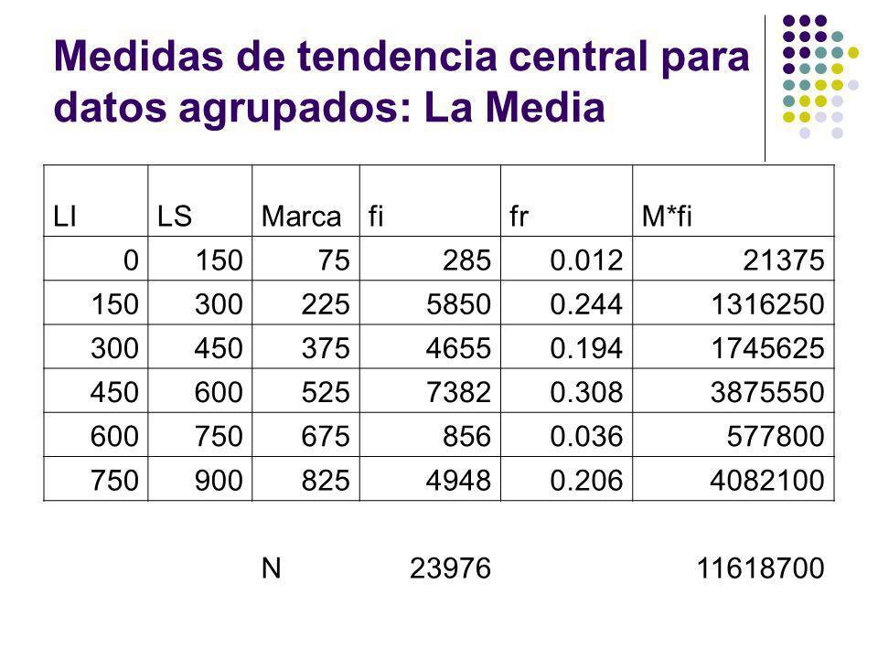 Medidas de tendencia central para datos agrupados: La Media LILSMarcafifrM*fi 0150752850.01221375 15030022558500.2441316250 30045037546550.1941745625