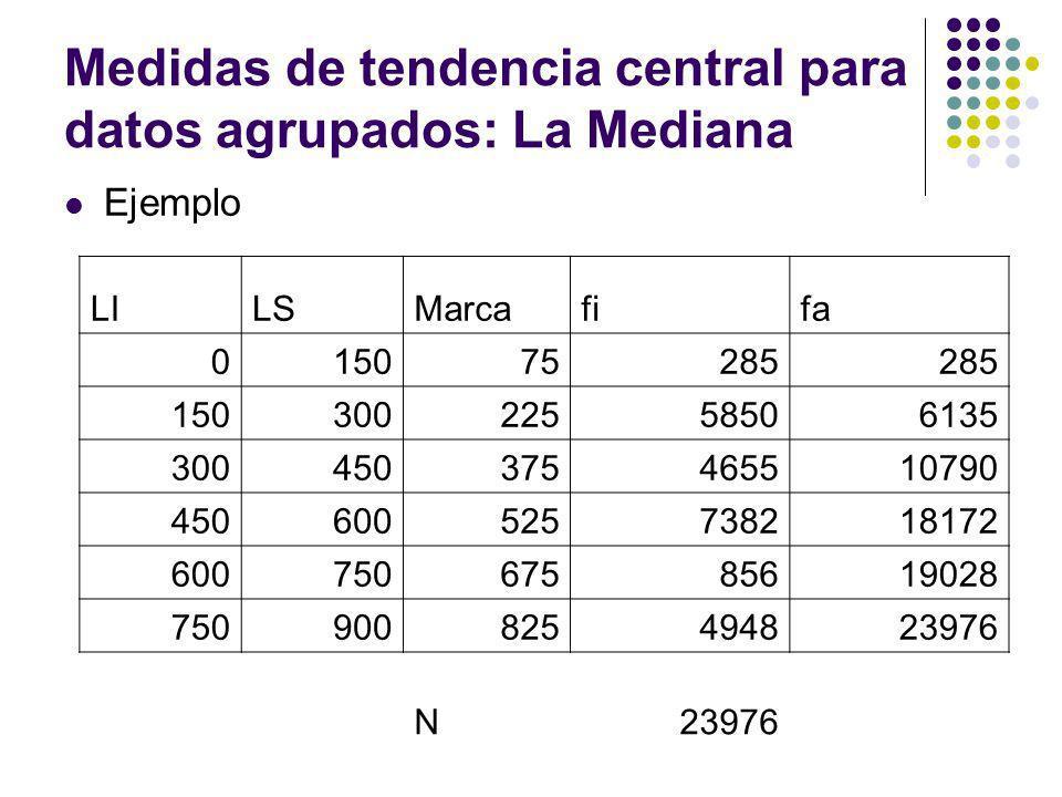 Medidas de tendencia central para datos agrupados: La Mediana Ejemplo LILSMarcafifa 015075285 15030022558506135 300450375465510790 450600525738218172