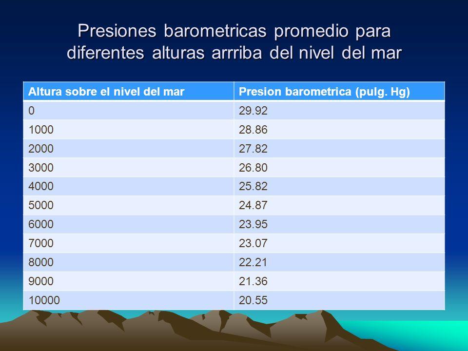 Presiones barometricas promedio para diferentes alturas arrriba del nivel del mar Altura sobre el nivel del marPresion barometrica (pulg. Hg) 029.92 1