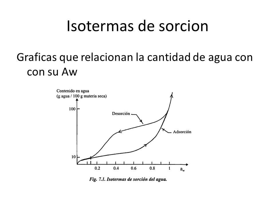 Isotermas de sorcion Graficas que relacionan la cantidad de agua con con su Aw