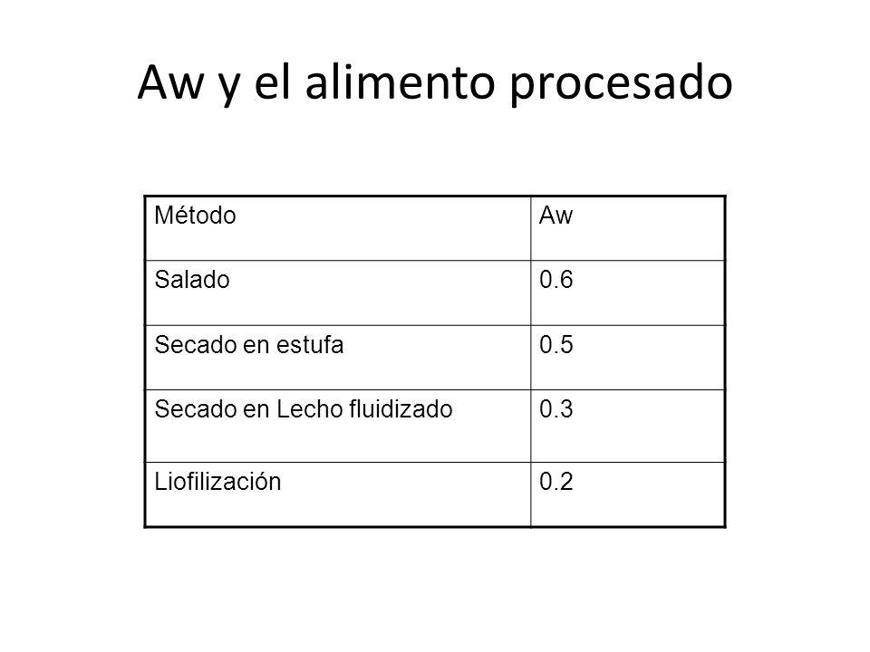 Aw y el alimento procesado MétodoAw Salado0.6 Secado en estufa0.5 Secado en Lecho fluidizado0.3 Liofilización0.2