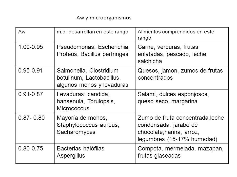 Awm.o. desarrollan en este rangoAlimentos comprendidos en este rango 1.00-0.95Pseudomonas, Escherichia, Proteus, Bacillus perfringes Carne, verduras,