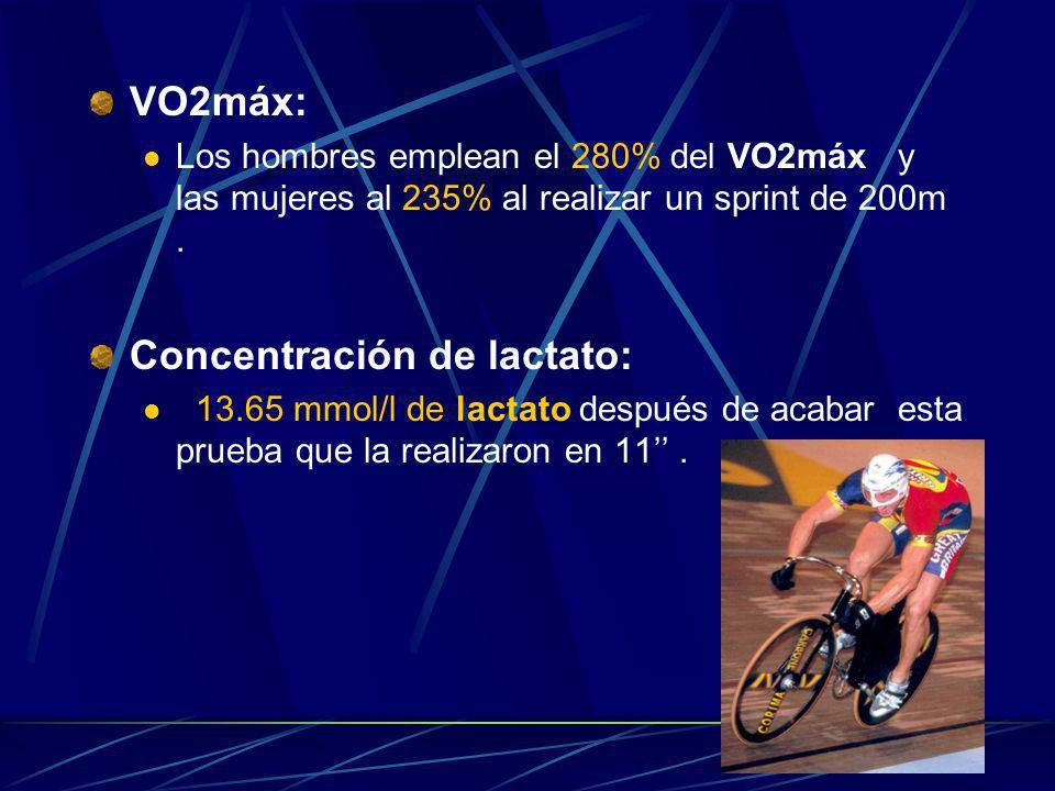 VO2máx: Los hombres emplean el 280% del VO2máx y las mujeres al 235% al realizar un sprint de 200m. Concentración de lactato: 13.65 mmol/l de lactato
