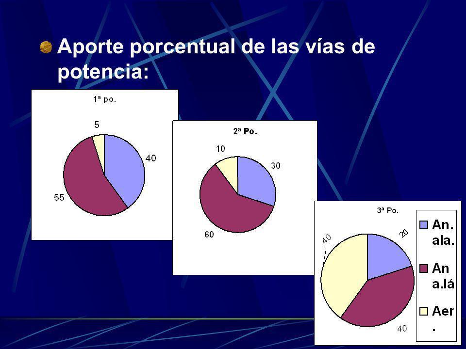 Aporte porcentual de las vías de potencia: