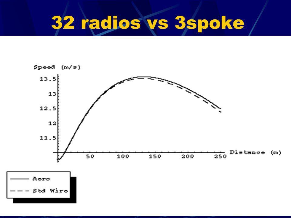32 radios vs 3spoke