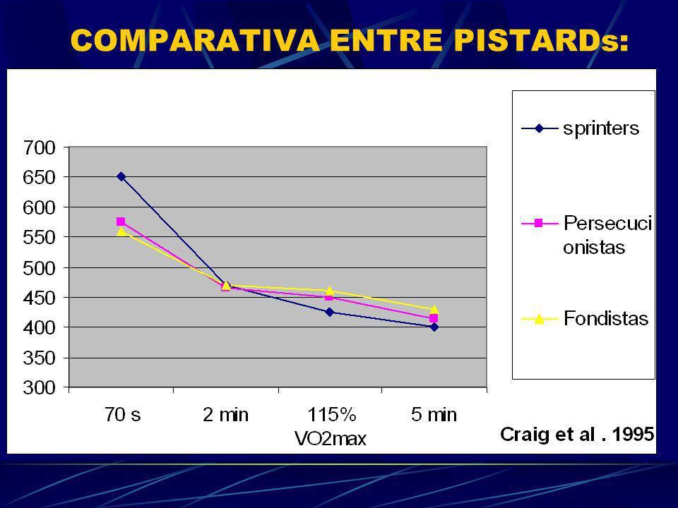 COMPARATIVA ENTRE PISTARDs:
