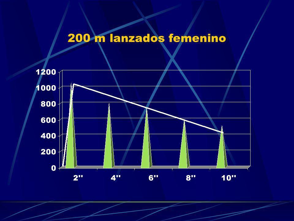200 m lanzados femenino