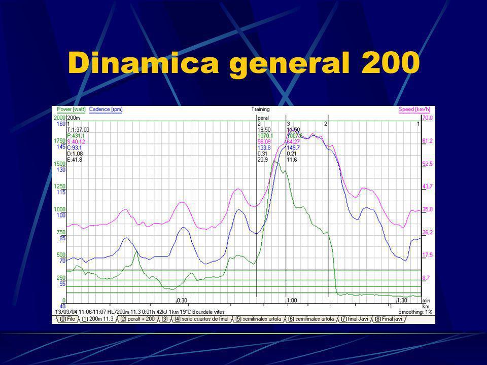 Dinamica general 200