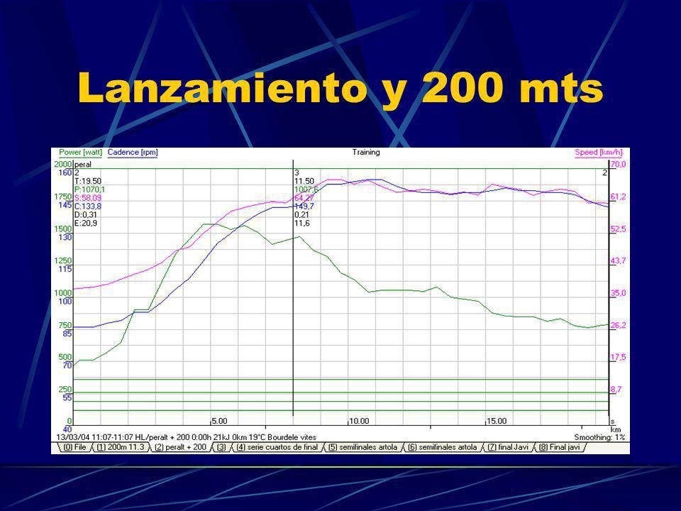 Lanzamiento y 200 mts
