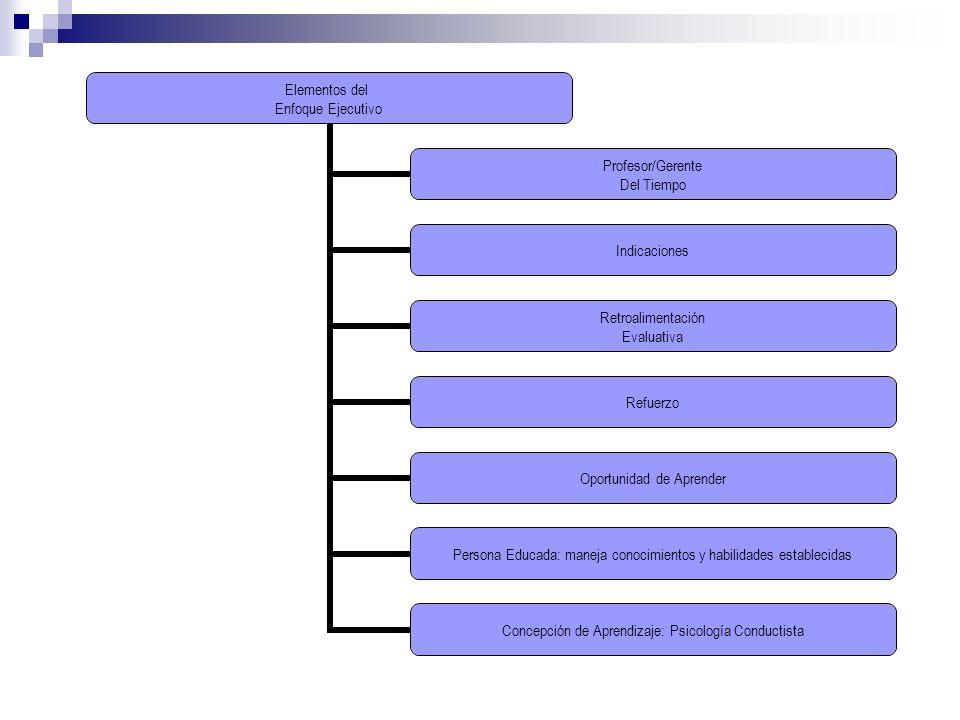 Elementos del Enfoque Ejecutivo Profesor/Gerente Del Tiempo Indicaciones Retroalimentación Evaluativa Refuerzo Oportunidad de Aprender Persona Educada