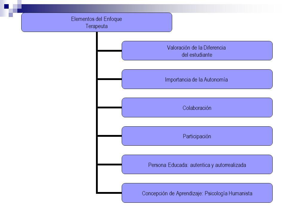 Elementos del Enfoque Terapeuta Valoración de la Diferencia del estudiante Importancia de la Autonomía Colaboración Participación Persona Educada: aut