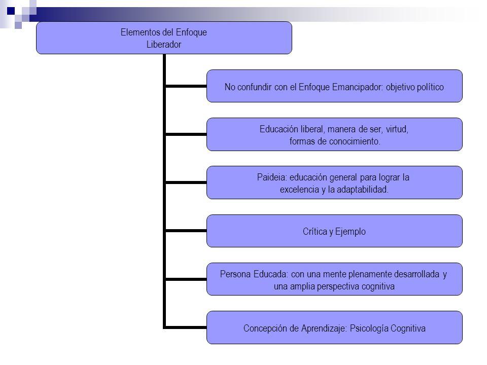 Elementos del Enfoque Liberador No confundir con el Enfoque Emancipador: objetivo político Educación liberal, manera de ser, virtud, formas de conocim