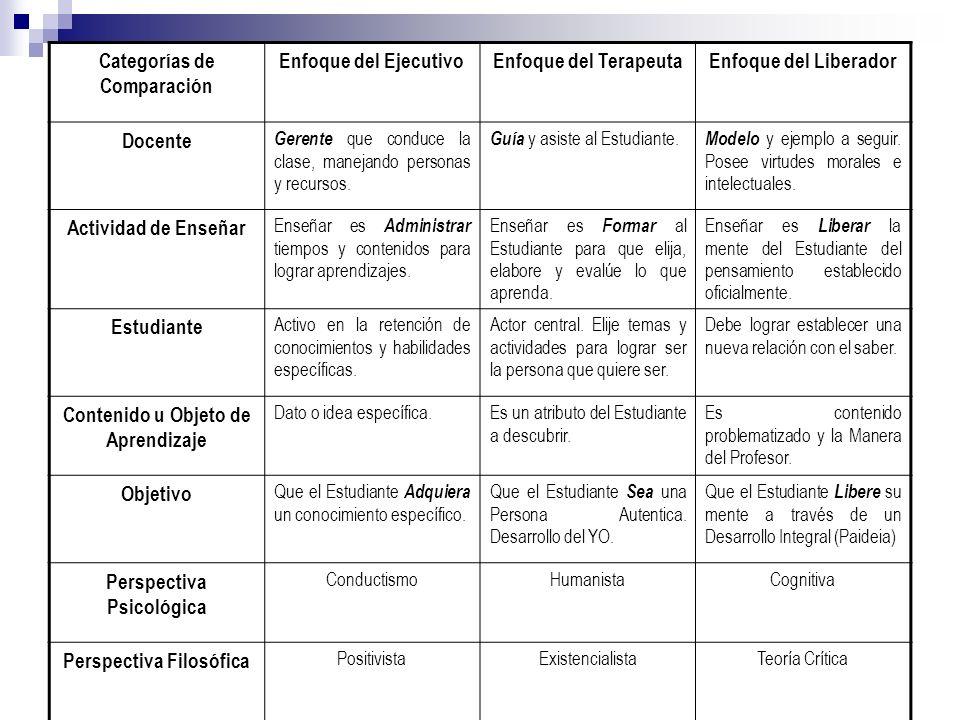 Categorías de Comparación Enfoque del EjecutivoEnfoque del TerapeutaEnfoque del Liberador Docente Gerente que conduce la clase, manejando personas y r