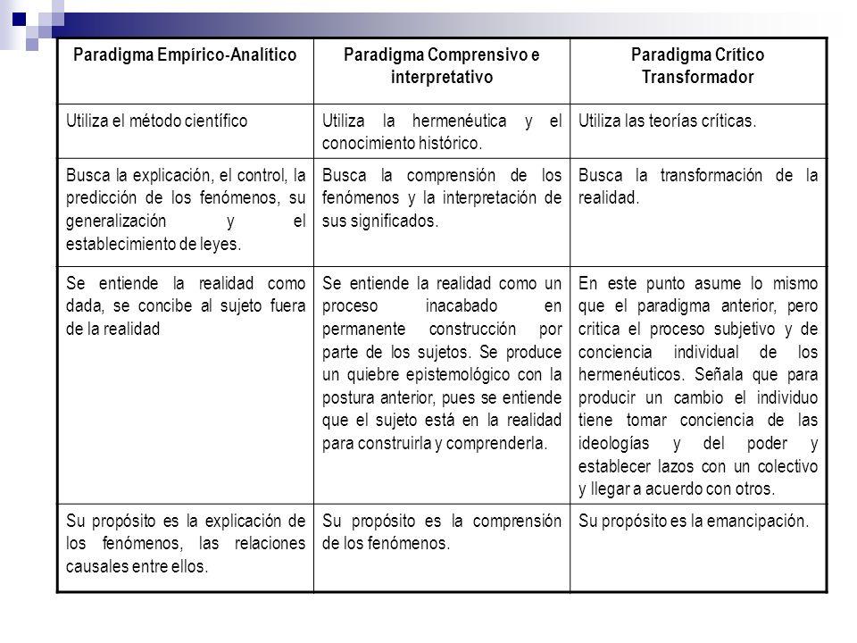 Paradigma Empírico-AnalíticoParadigma Comprensivo e interpretativo Paradigma Crítico Transformador Utiliza el método científicoUtiliza la hermenéutica