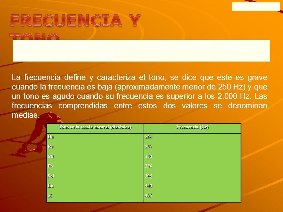 ONDAS SONORAS Frecuencia es el número de ciclos completos de oscilación que se realizan en la unidad de tiempo. Se mide en Hertzios (Hz) o ciclos/segu