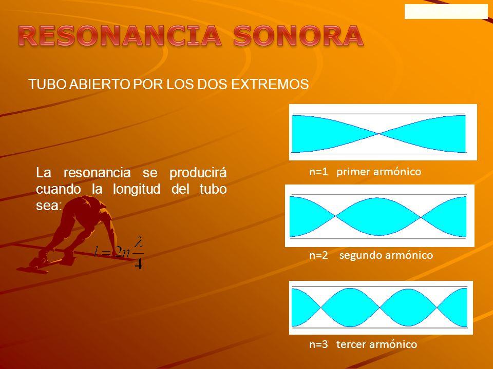 ONDAS SONORAS TUBO CERRADO POR UN EXTREMO La resonancia se producirá cuando la longitud del tubo sea: n=0 primer armónico n=1 segundo armónico n=2 ter