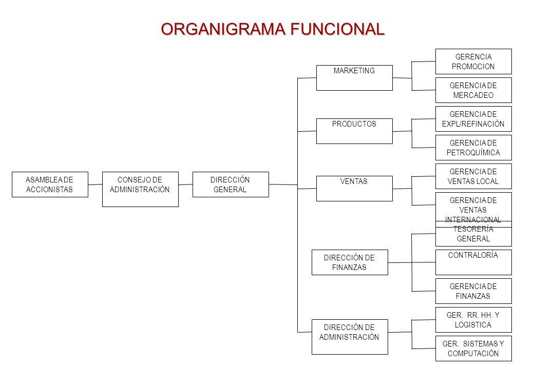 ORGANIGRAMA FUNCIONAL GERENCIA PROMOCION ASAMBLEA DE ACCIONISTAS CONSEJO DE ADMINISTRACIÓN DIRECCIÓN GENERAL VENTAS GER.