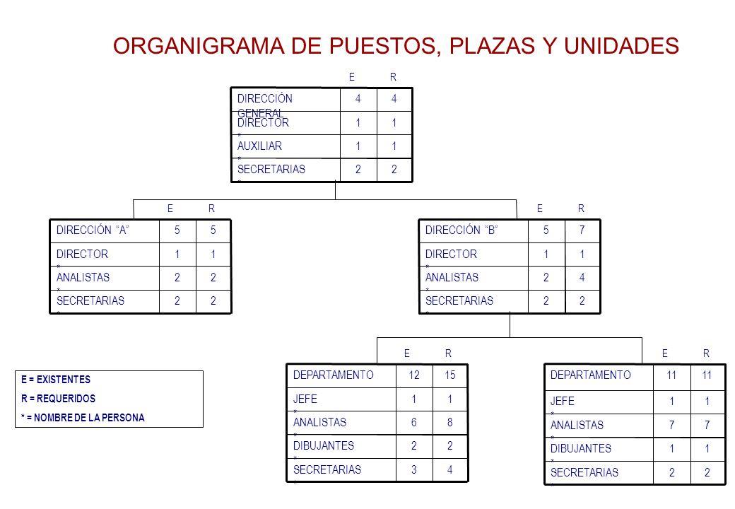 ORGANIGRAMA DE PUESTOS, PLAZAS Y UNIDADES