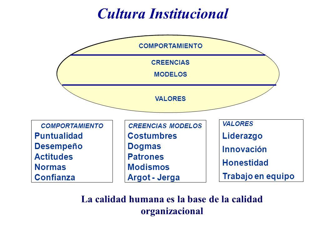 Cultura Institucional COMPORTAMIENTO Puntualidad Desempeño Actitudes Normas Confianza VALORES Liderazgo Innovación Honestidad Trabajo en equipo COMPORTAMIENTO CREENCIAS MODELOS VALORES La calidad humana es la base de la calidad organizacional CREENCIAS MODELOS Costumbres Dogmas Patrones Modismos Argot - Jerga