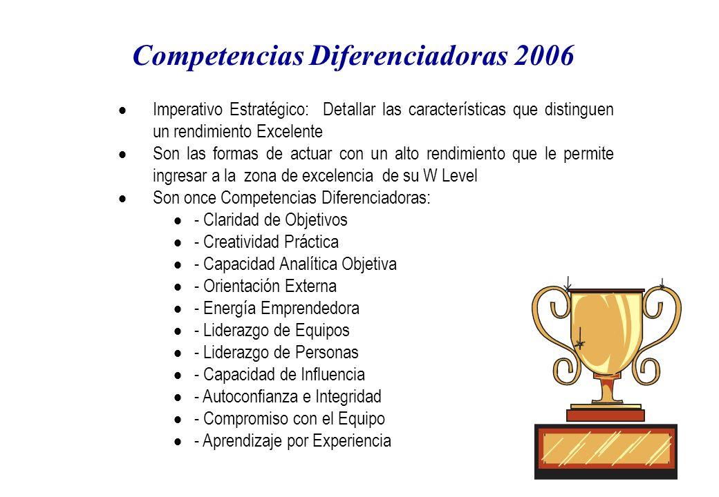 Competencias Diferenciadoras 2006 Imperativo Estratégico: Detallar las características que distinguen un rendimiento Excelente Son las formas de actuar con un alto rendimiento que le permite ingresar a la zona de excelencia de su W Level Son once Competencias Diferenciadoras: - Claridad de Objetivos - Creatividad Práctica - Capacidad Analítica Objetiva - Orientación Externa - Energía Emprendedora - Liderazgo de Equipos - Liderazgo de Personas - Capacidad de Influencia - Autoconfianza e Integridad - Compromiso con el Equipo - Aprendizaje por Experiencia