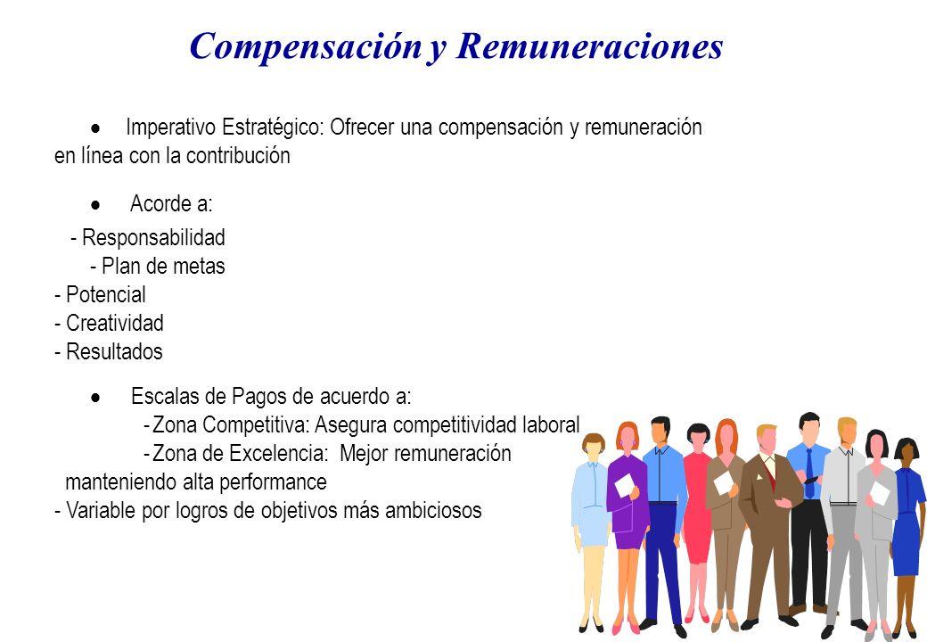 Compensación y Remuneraciones Imperativo Estratégico: Ofrecer una compensación y remuneración en línea con la contribución Acorde a: - Responsabilidad - Plan de metas - Potencial - Creatividad - Resultados Escalas de Pagos de acuerdo a: -Zona Competitiva: Asegura competitividad laboral -Zona de Excelencia: Mejor remuneración manteniendo alta performance - Variable por logros de objetivos más ambiciosos