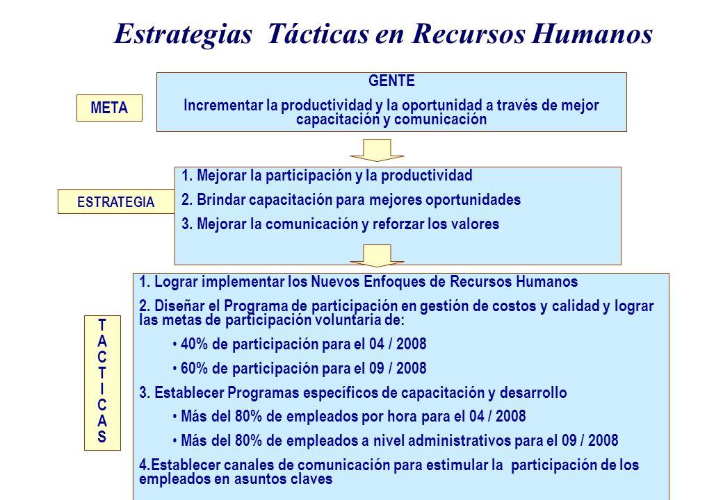 Estrategias Tácticas en Recursos Humanos META GENTE Incrementar la productividad y la oportunidad a través de mejor capacitación y comunicación ESTRATEGIA 1.
