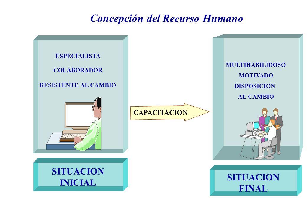 Concepción del Recurso Humano ESPECIALISTA COLABORADOR RESISTENTE AL CAMBIO SITUACION INICIAL MULTIHABILIDOSO MOTIVADO DISPOSICION AL CAMBIO SITUACION FINAL CAPACITACION