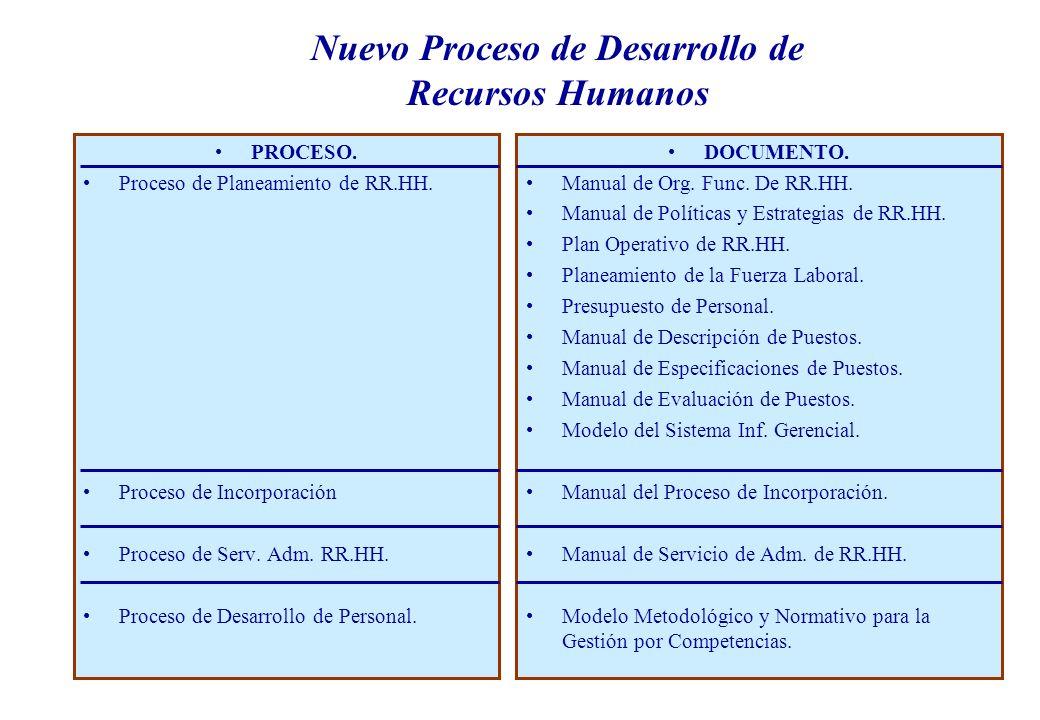 PROCESO. Proceso de Planeamiento de RR.HH. Proceso de Incorporación Proceso de Serv.